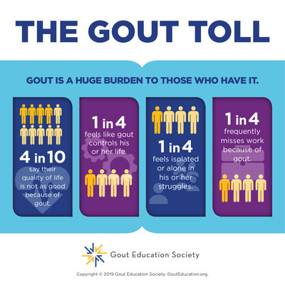 The Gout Toll