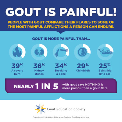 Gout is Painful!