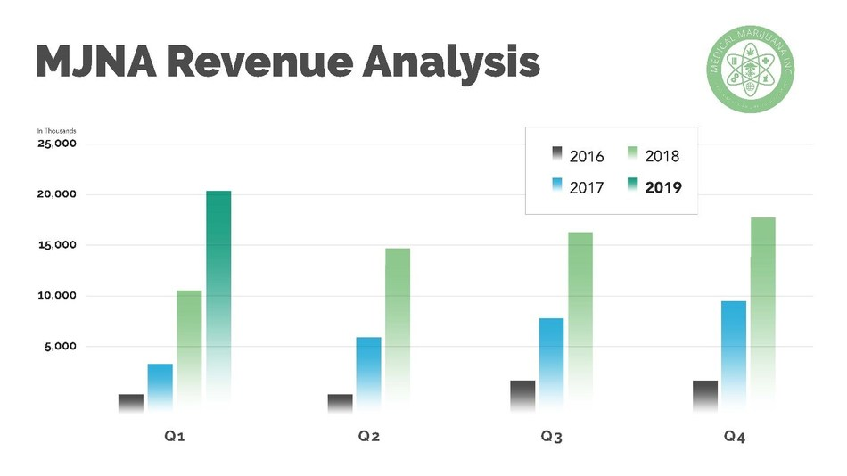 Medical Marijuana, Inc. Reports Over $20.2M in Revenue in Q1 2019, Up 92% Year-Over-Year in Financial Results