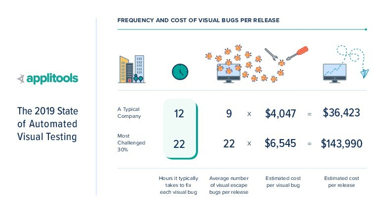 Visual bugs are common and cost the typical R&D team between $1.75m and $6.9m annually to fix. The average release to production has nine visual bugs, but over 30 percent of companies release more than 22 bugs per release, costing them over $143,000 per release. For a team pushing towards CI-CD and releasing only four times per month, these common visual bugs and the cost and time to fix them decreases release velocity and lowers visual quality significantly.