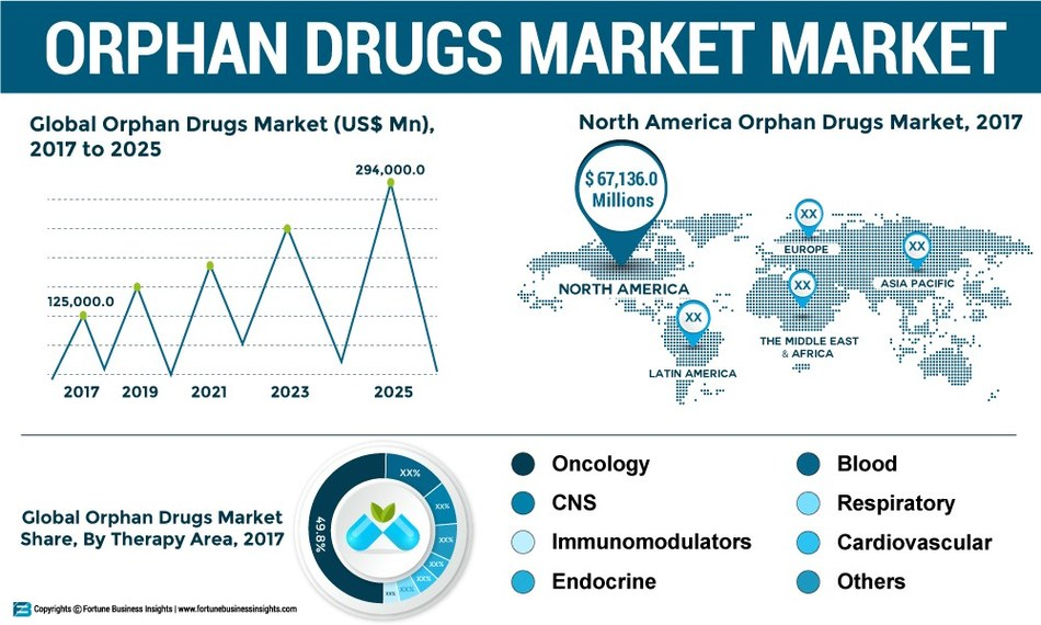 Orphan_Drugs_Market_Infographic
