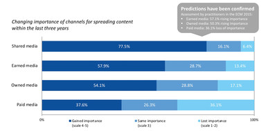 Graphic 5:  Content distribution: Shared media have clearly gained in importance
