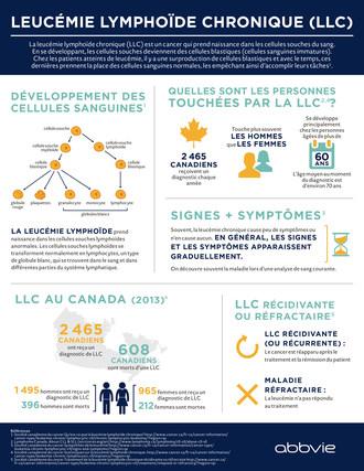 leucémie lymphoïde chronique au Canada (Groupe CNW/AbbVie)