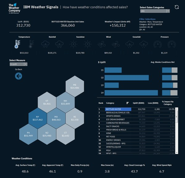 IBM Weather Signals Uses AI to Enable Predictive Weather