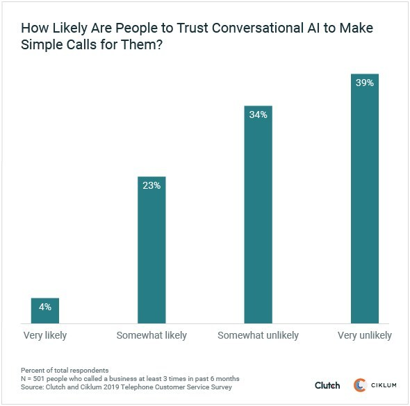 Graph - How likely are people to allow conversational AI to make simple calls for them?
