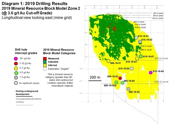 Diagram 1: 2019 Drilling Results - 2019 Mineral Resource Block Model Zone 2 (@3.0 g/t Au Cut-off Grade) (CNW Group/Rubicon Minerals Corporation)