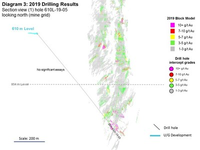 Diagram 3: 2019 Drilling Results (CNW Group/Rubicon Minerals Corporation)