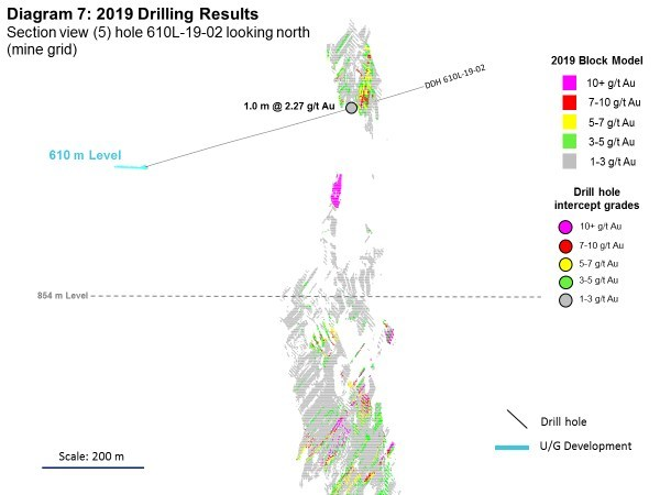 Diagram 7: 2019 Drilling Results (CNW Group/Rubicon Minerals Corporation)