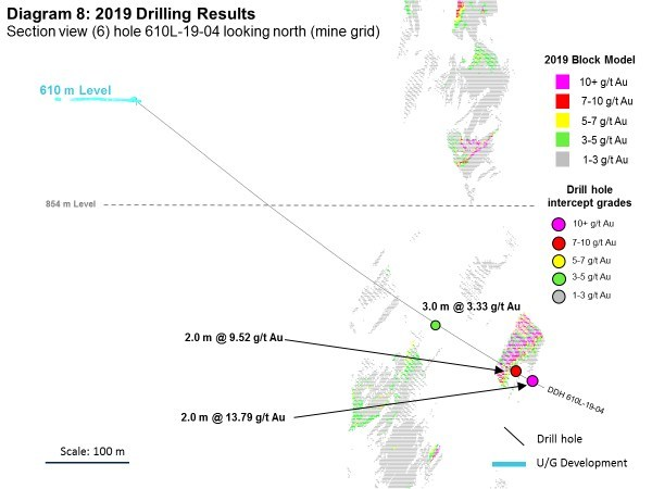 Diagram 8: 2019 Drilling Results (CNW Group/Rubicon Minerals Corporation)