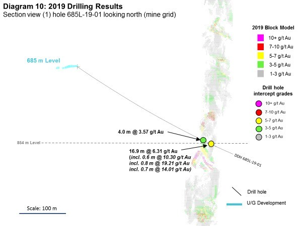 Diagram 10: 2019 Drilling Results (CNW Group/Rubicon Minerals Corporation)