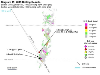 Diagram 11: 2019 Drilling Results (CNW Group/Rubicon Minerals Corporation)