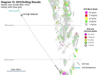 Diagram 13: 2019 Drilling Results (CNW Group/Rubicon Minerals Corporation)