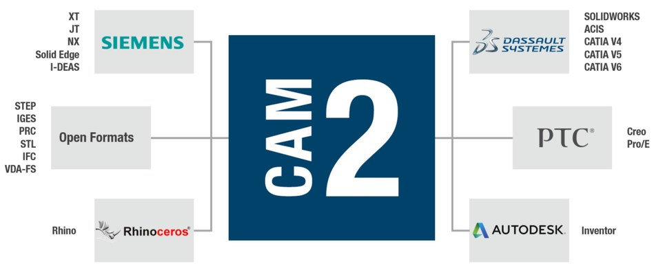 FARO CAM2 2019 can directly import all major CAD file formats at no additional cost: any file from any proprietary source can be read directly into CAM2.