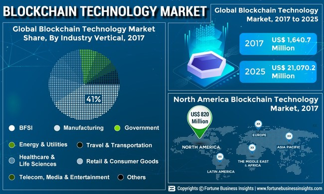 Blockchain Technology Market Size, Share and Global Industry Trend Forecast till 2025