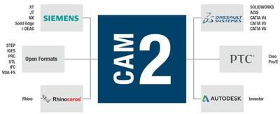 FARO CAM2 2019 pode importar diretamente todos os principais formatos de arquivos CAD sem custo adicional: qualquer arquivo de qualquer fonte proprietária pode ser lido diretamente no CAM2.