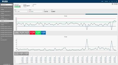 FARO CAM2 2019 Repeat Part Management (RPM) Control Center atende às crescentes necessidades de SPC ( Controle Estatístico de Processos).