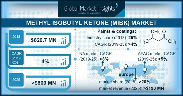 Based on revenue, agrochemicals recorded a substantial share in the MIBK Market among the end-use industries growing with a CAGR over 3.5% by 2025.
