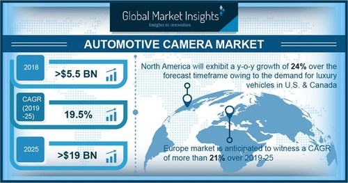 The parking assist applications in the automotive camera market are gaining popularity as they are installed in vehicles to assist drivers while parking their vehicles.