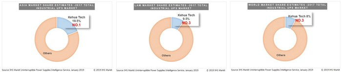 Kehua Crowned Top 3 in the Global Industrial UPS Market According to Latest IHS Markit Report