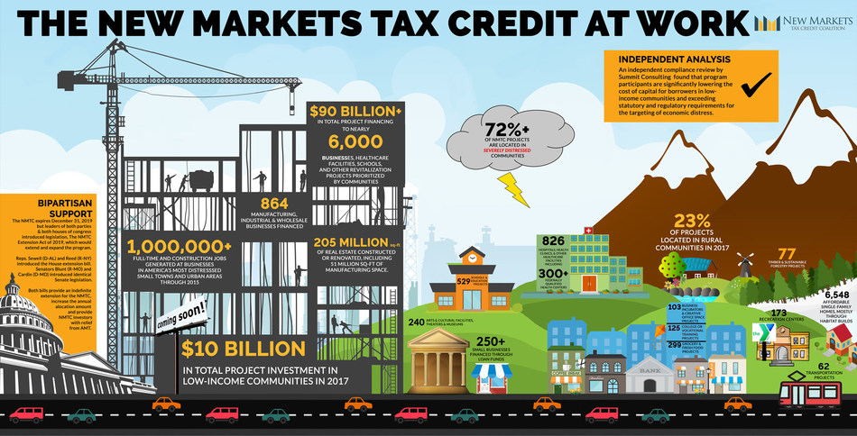 The New Markets Tax Credit At Work