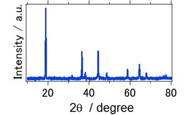 X-ray diffraction pattern of LiNi0.5Mn1.5O4