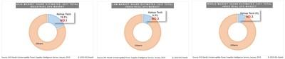 Kehua coronada entre las 3 primeras en el mercado global de UPS industriales según el último informe de IHS Markit