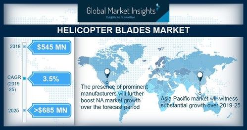 Main rotor blade will account for a significant revenue share in the helicopter blades market. This can be credited to the requirement for these blades for lifting and balancing the entire weight of the helicopter.