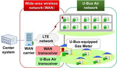 Wi-SUN Alliance and JUTA announce certification program for JUTA communications profile