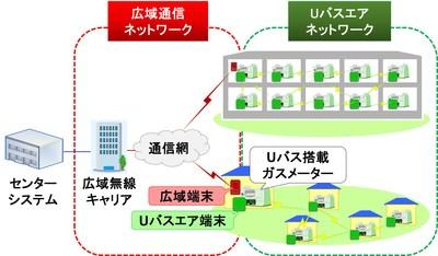 図 1. Uバスエアを利用したテレメータリングシステムの構成例