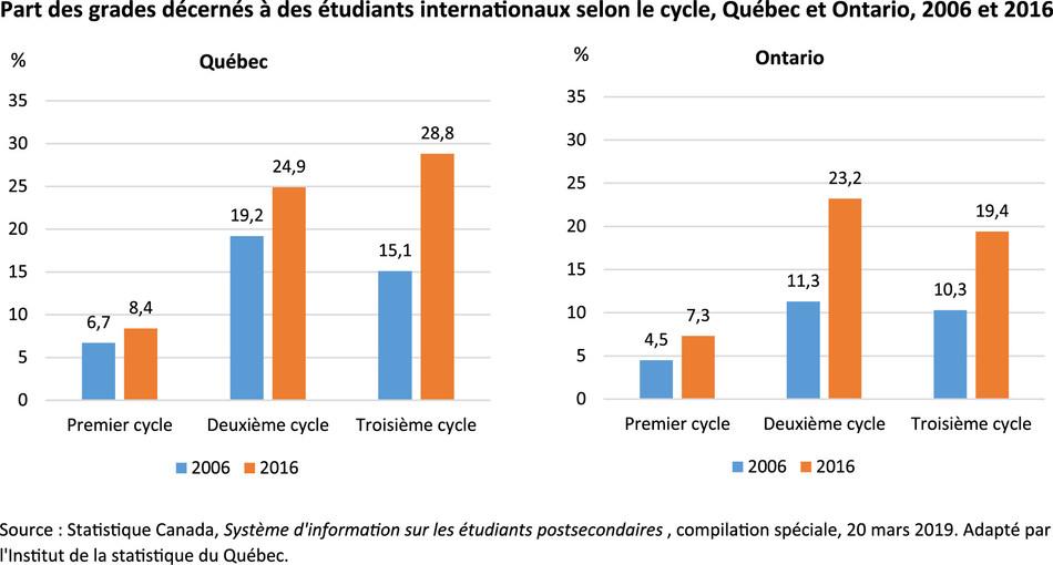 Part des grades décernés à des étudiants internationaux selon le cycle, Québec et Ontario, 2006 et 2016 (Groupe CNW/Institut de la statistique du Québec)
