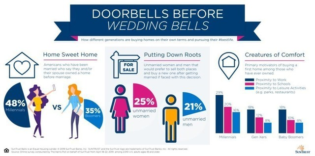 According to a new SunTrust survey, nearly half of millennials (ages 22-38) who have been married say they and/or their spouse owned a home before marriage (48 percent), compared to only 35 percent of Baby Boomers (ages 55-73).