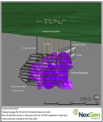 Figure 2: A2 and A3 Indicated Shells with Mine Schematic and Drill Hole Traces (CNW Group/NexGen Energy Ltd.)