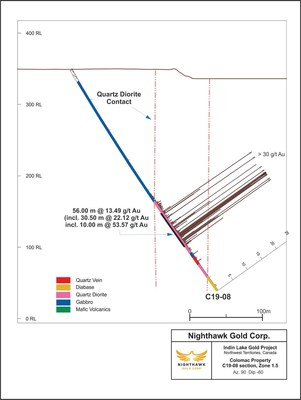 Figure 2.  Cross Section – Zone 1.5 - Drillhole C19-08 (CNW Group/Nighthawk Gold Corp.)