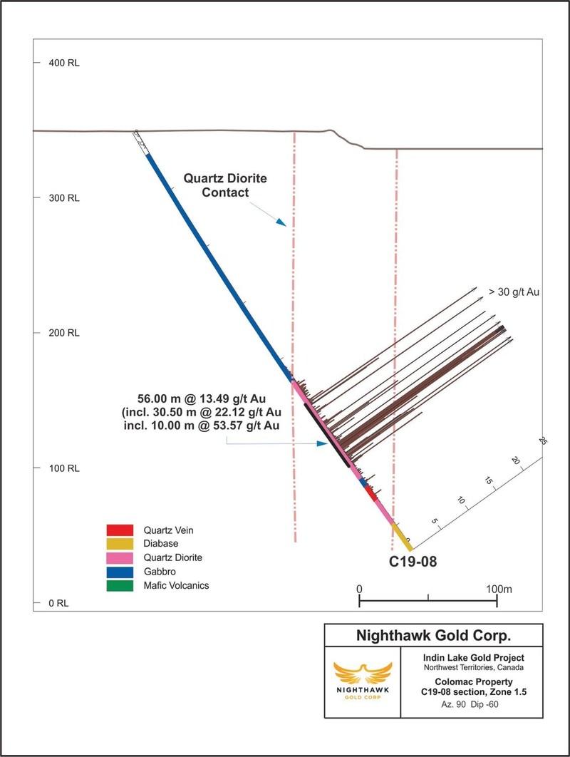 Figure 2.  Cross Section – Zone 1.5 - Drillhole C19-08 (CNW Group/Nighthawk Gold Corp.)