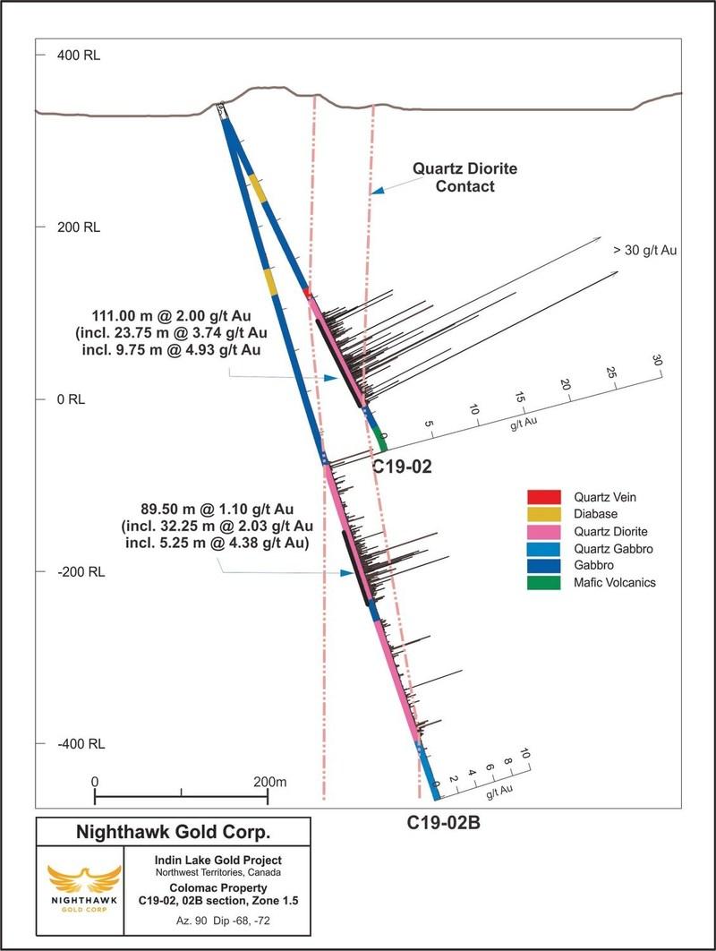Figure 3.  Cross Section – Zone 1.5 - Drillholes C19-02, C19-02B (CNW Group/Nighthawk Gold Corp.)