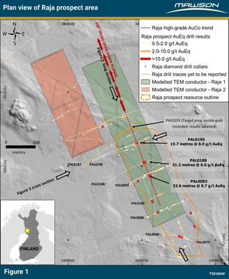 Figure 1: Plan of Raja prospect area indicating drill results, the outline of 43-101 resource, modelled ground TEM plates over a Lidar background. Note also the trend of the high-grade Au-Co trend of 339 degrees. For more detailed location information, refer to press release of April 23, 2019. (http://mawsonresources.com/news/news-releases/2019/mawson-drills-313-metres-at-60-gt-aueq-at-raja-gold-cobalt-prospect-finland) (CNW Group/Mawson Resources Ltd.)