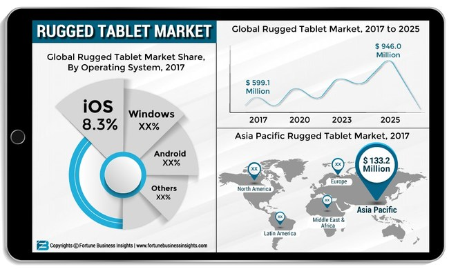 Rugged Tablet Market Size, Share and Global Industry Trend Forecast till 2025