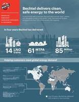 Bechtel Awarded EPC Contract to Build Rio Grande LNG Project for NextDecade