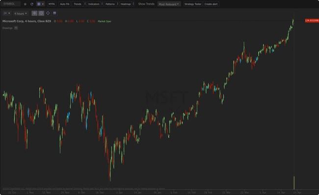 Trendspider S Raindrop Charts Combine Price Volume To Better