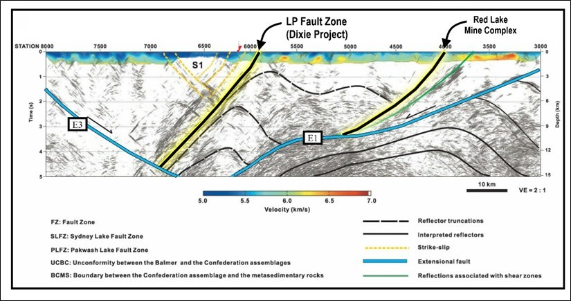 Figure 2: Lithoprobe 3D time travel tomography cross sectional interpretation showing two major crustal-scale structures in the Red Lake district, modified from Zeng and Calvert, 2006.  The structure on the right is associated with the main mine trend including Newmont Goldcorp Corp.'s Red Lake Gold Mine.  The structure on the left is the LP Fault at Great Bear's Dixie project. (CNW Group/Great Bear Resources Ltd.)