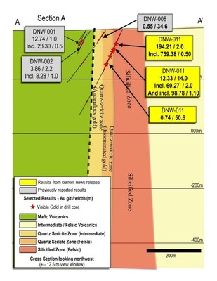 Figure 4: Cross section through Bear-Rimini discovery showing DNW-011, the LP Fault (dashed line) and adjacent lithologies, alteration zones and drill holes. (CNW Group/Great Bear Resources Ltd.)