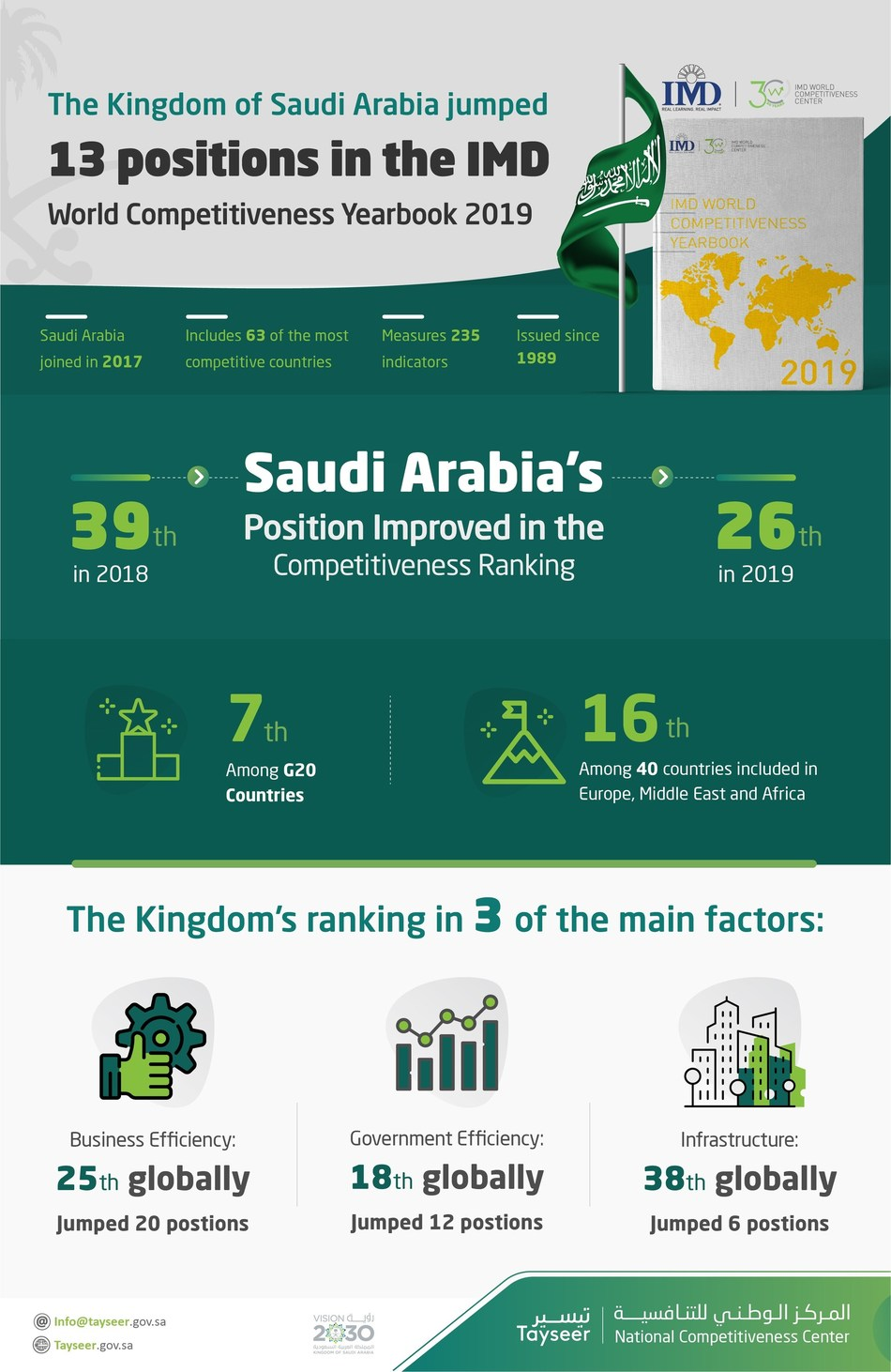 Saudi Arabia Jumps 13 Places to the 26th Position in the IMD World Competitiveness Yearbook 2019