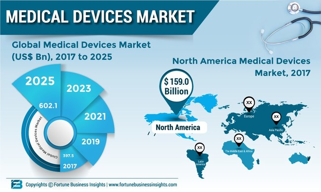 Medical Devices Market to Value US$ 602 1 Bn at CAGR of 5 3