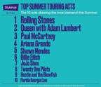 StubHub Annual Tour Preview Reveals Top 10 U.S. Music Tours of Summer 2019:  Rolling Stones Back on Top, Outselling 2018's Lead Taylor Swift by 45%