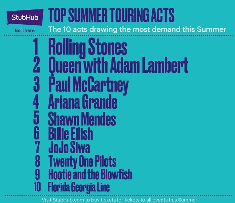 StubHub Annual Tour Preview Reveals Top 10 U S  Music Tours