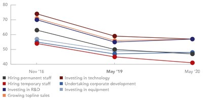 Percentage of firms globally planning to proceed with investment in business fundamentals