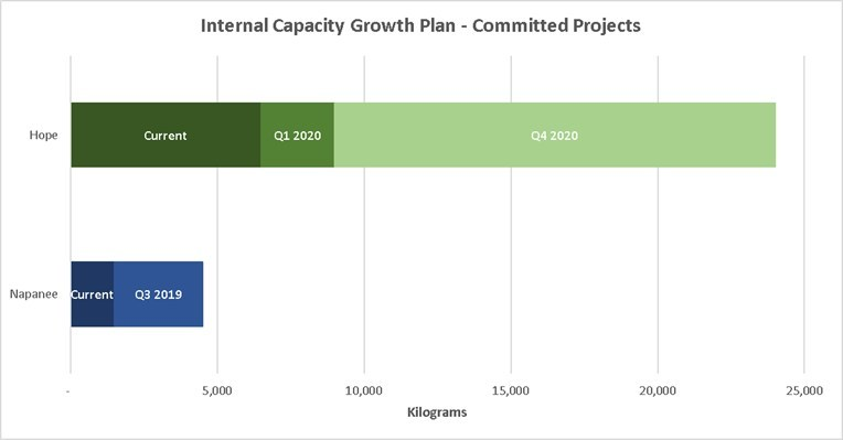 Internal Capacity Growth Plan - Committed Projects (CNW Group/VIVO Cannabis Inc.)