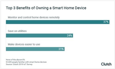 Graph - Top 3 Benefits of Owning a Smart Home Device