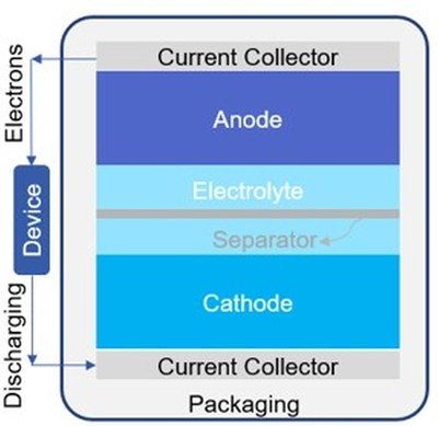 Illustration of a typical battery cell (Source: IDTechEx)