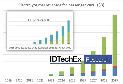 Graph showing Electrolyte market share for passenger cars (Source: IDTechEx)